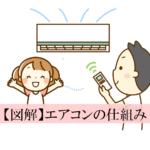 【図解】エアコンの仕組み