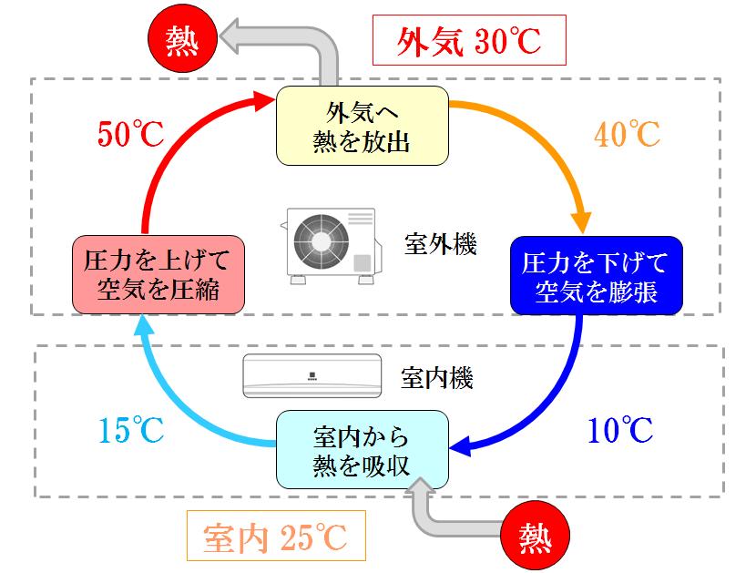 図解_エアコン冷房運転時の仕組み_ヒートポンプの原理