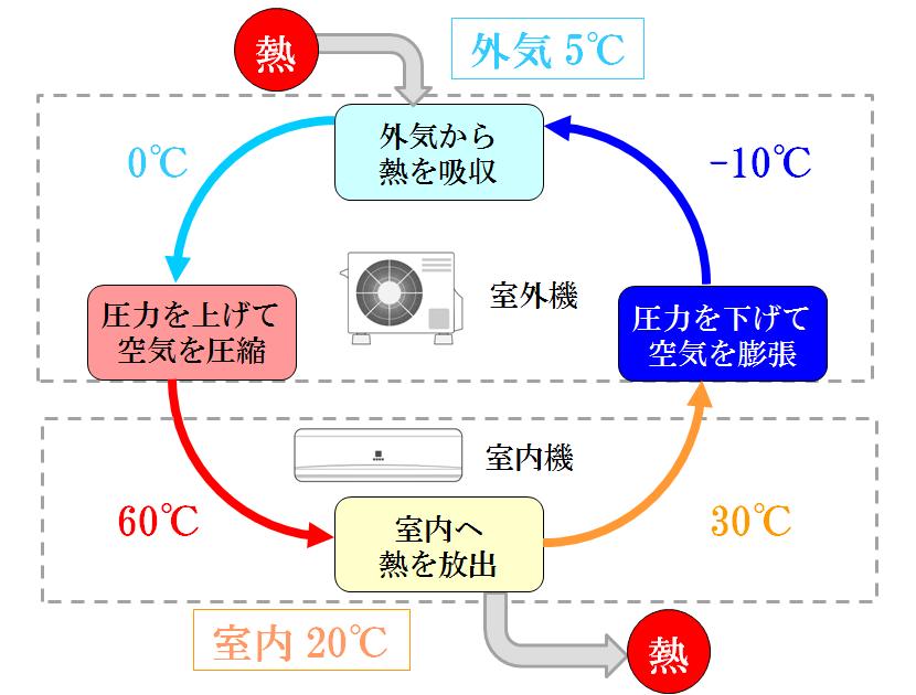 図解_エアコン暖房運転時の仕組み_ヒートポンプの原理