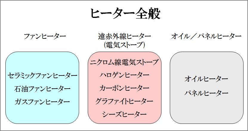 ヒーター全般表2