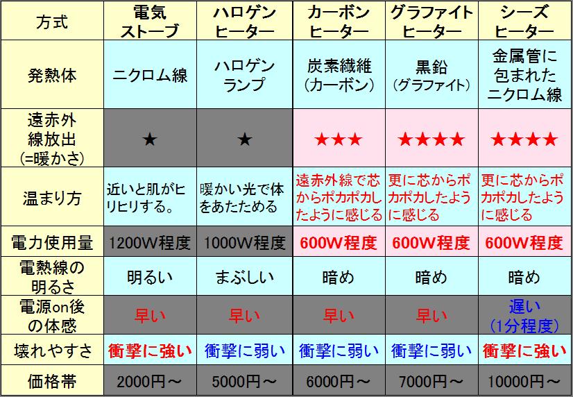 電気ヒーターの比較表